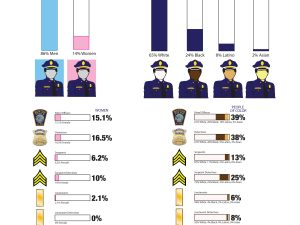 Boston Police Department and City Government Diversity [Infographic]