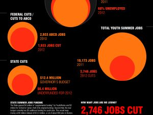 Youth Jobs in Boston cut 27% [Infographic]
