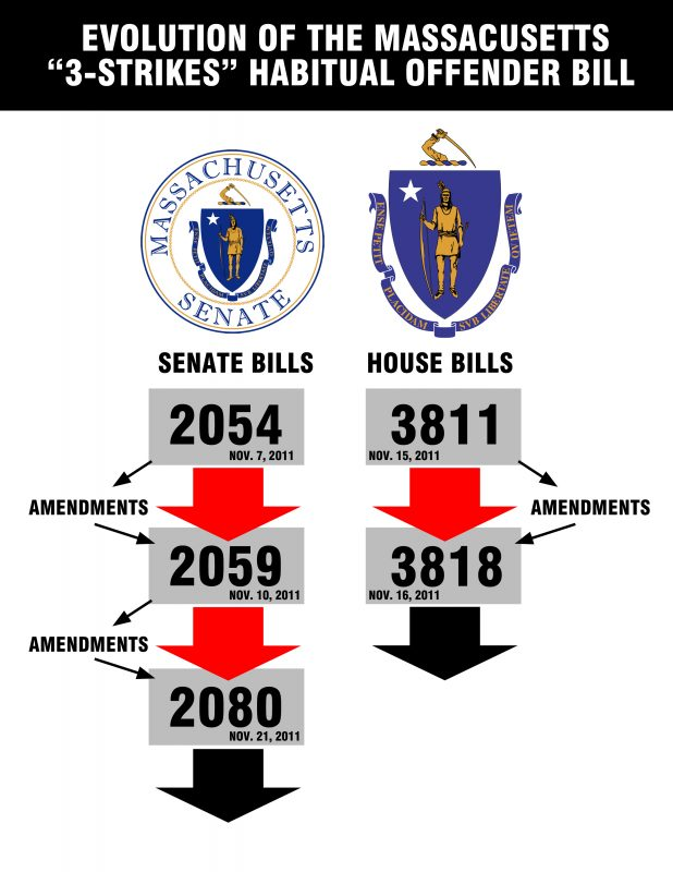 3strikes-bill-evolution