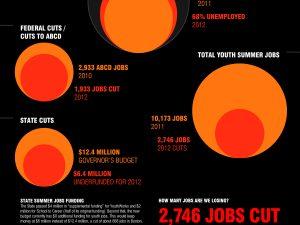 Youth Jobs in Boston cut 27%